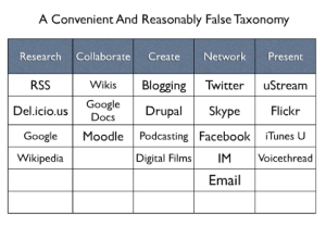 A Convenient and Reasonably False Taxonomy